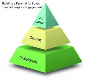 Diaspora Engagement Pyramid(Groups)